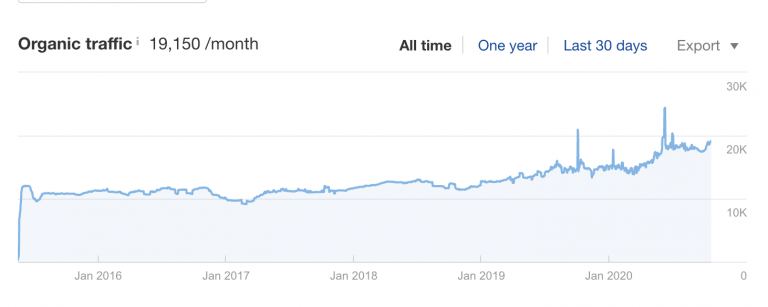 ring's end seo results